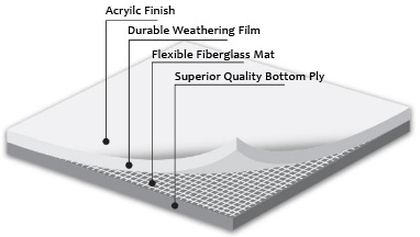 Single Ply Roofing Membrane Pvc Roof Membrane Ib Roof